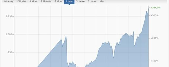 Holzpreise, Aktienkurse und Ratlosigkeit steigen